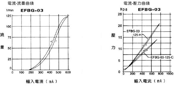比例阀 电液比例压力流量控制阀efbg